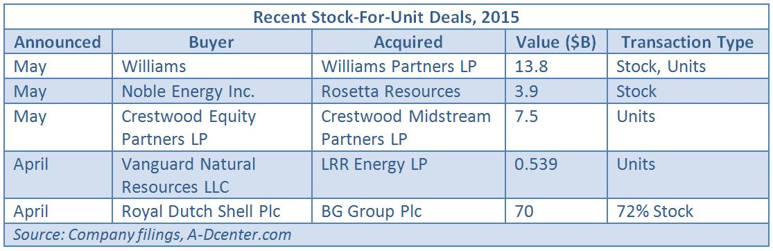 Williams Swallows Up MLP In $13 8 Billion Merger | Hart Energy