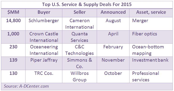 Deals And Demise: The Gory Times Ahead For Oilfield Services