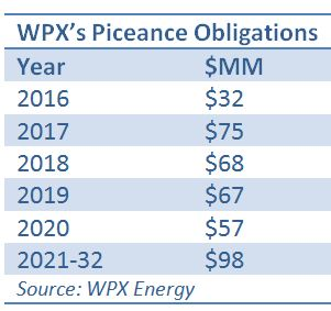 WPX Escapes Piceance Gathering Agreement With Citadel Deal