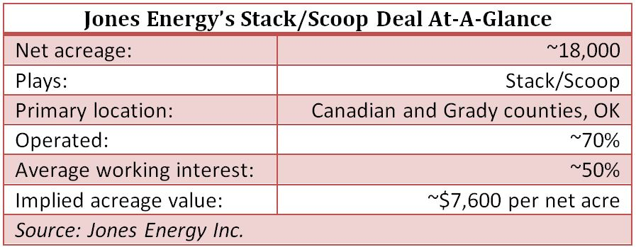 Jones Energy, Stack, Scoop, deal, at a glance, oil, gas, chart