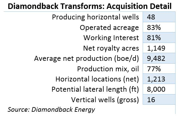 Back To The Well: Diamondback Notches $2 4 Billion Delaware