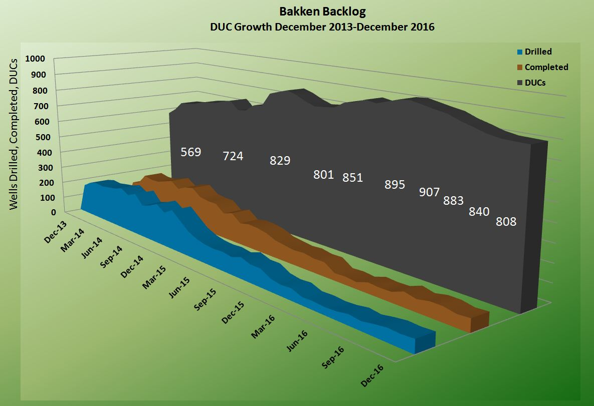 Bakken Shale DUC Backlog Graph