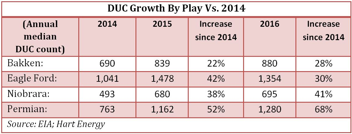DUC Growth By Play Versus 2014 Hart Energy Chart
