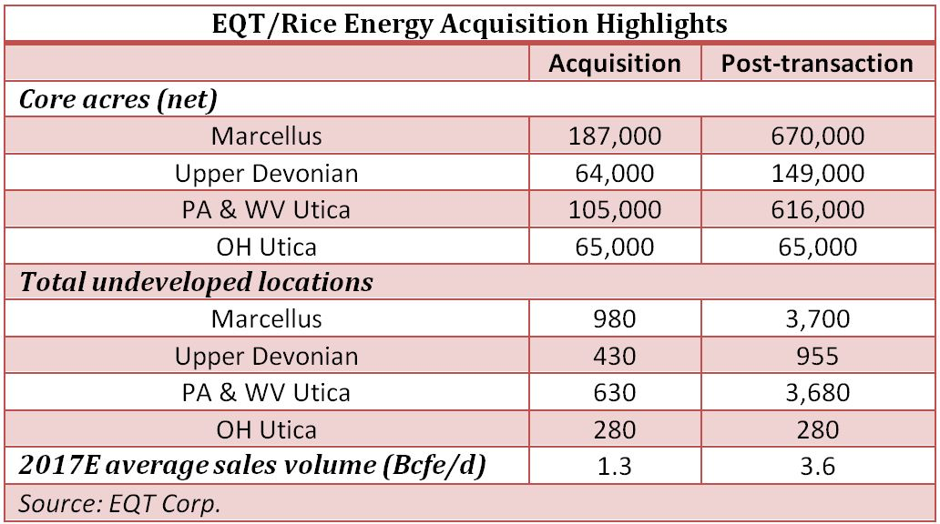 EQT/Rice Energy: Acquisition Highlights