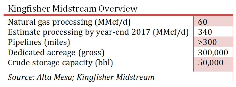 Kingfisher Midstream Overview