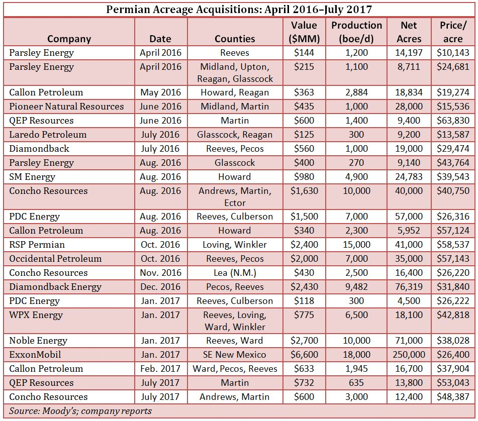 Permian Acreage Acquisitions: April 2016–July 2017