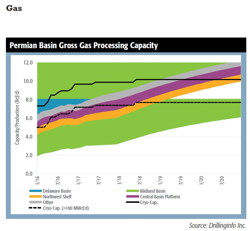 The Permian Gets Gassy | Hart Energy