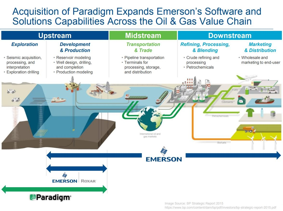 Acquisition of Paradigm Expands Emerson's Software and Solutions Capabilities Across the Oil & Gas Value Chain