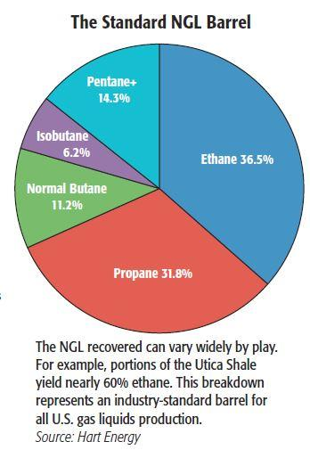 What To Do With The NGL? | Hart Energy