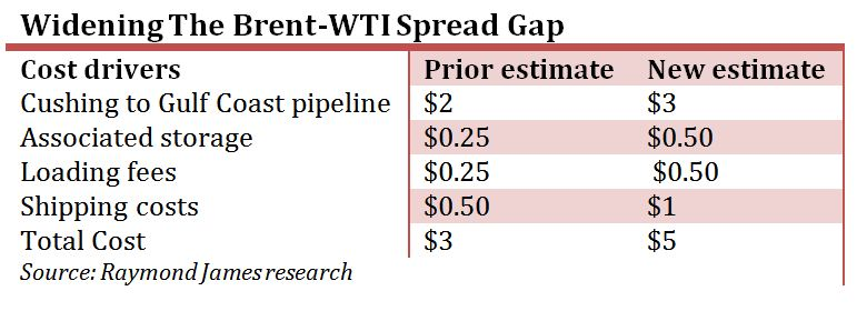 Brent-WTI Price Gap Won't Close Anytime Soon | Hart Energy