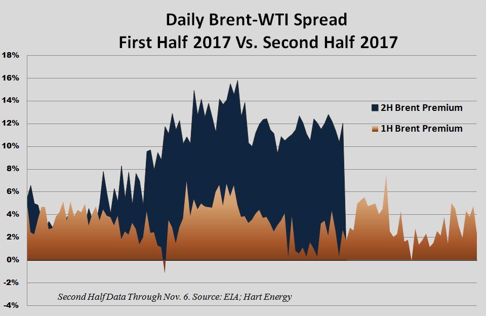 Brent-WTI Price Gap Won't Close Anytime Soon | Hart Energy