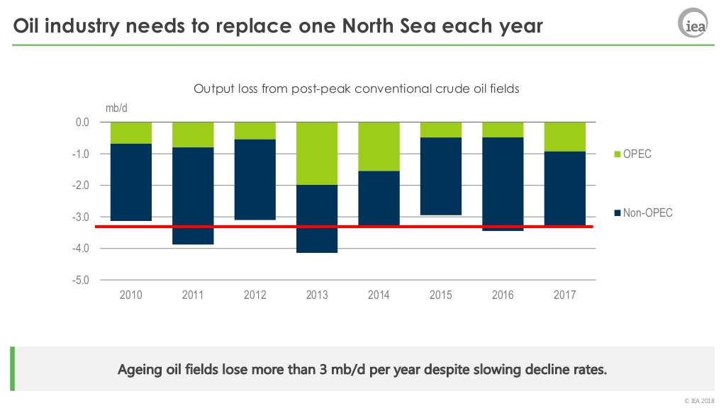 Oil industry needs to replace one North Sea each year