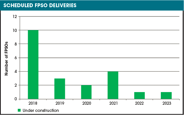 FPSO Sector Gains Strength | Hart Energy