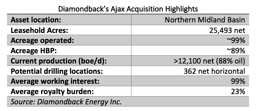 Diamondback's Ajax Acquisition Highlights (Source: Diamondback Energy Inc.)