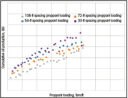 Optimizing Well Productivity Through Numerical Modeling | Hart Energy