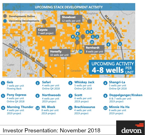 Devon Energy Upcoming Stack Development Activity (Source: Devon Energy Investor Presentation)