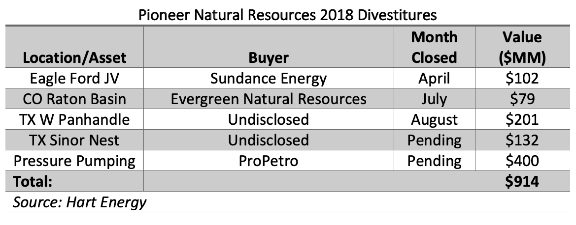 Pioneer Natural Resources 2018 Divestitures (Source: Hart Energy)
