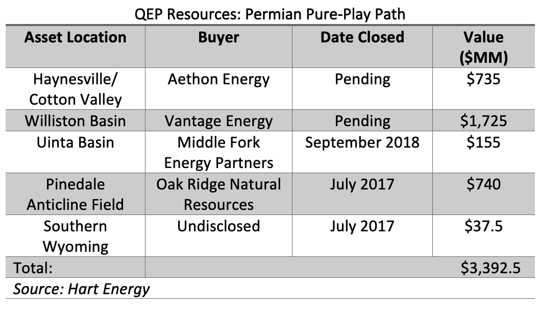 QEP Resources: Permian Pure-Play Path (Source: Hart Energy)