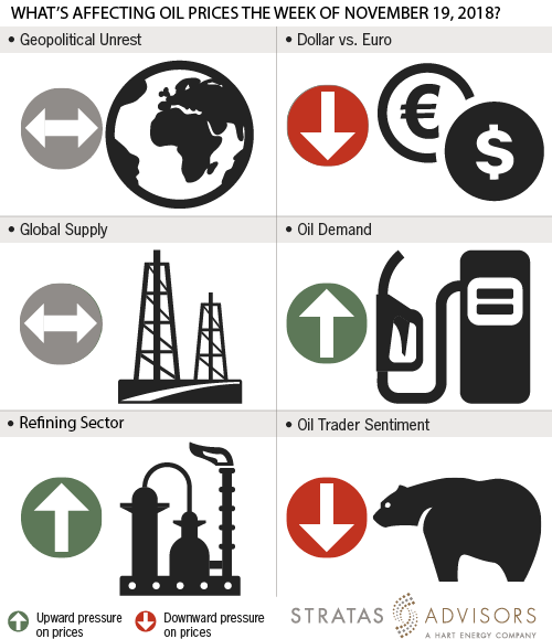 What's Affecting Oil Prices The Week Of November 19, 2018? (Source: Stratas Advisors)