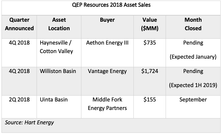 QEP Resources 2018 Asset Sales (Source: Hart Energy)