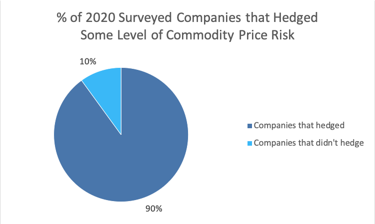 2020 Commodity Price Risk Chart - Opportune Hedging Survey April 2021