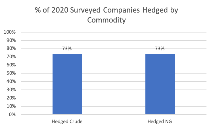 2020 Hedged by Commodity Chart - Opportune Hedging Survey April 2021