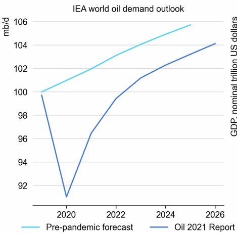 چشم انداز تقاضای نفت جهانی IEA