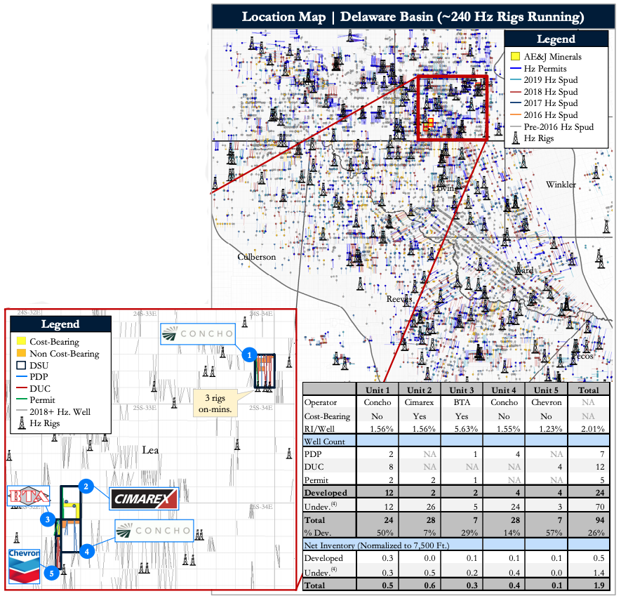 AE&J Royalties Core Delaware Basin Minerals Position Asset Map (Source: Detring Energy Advisors)