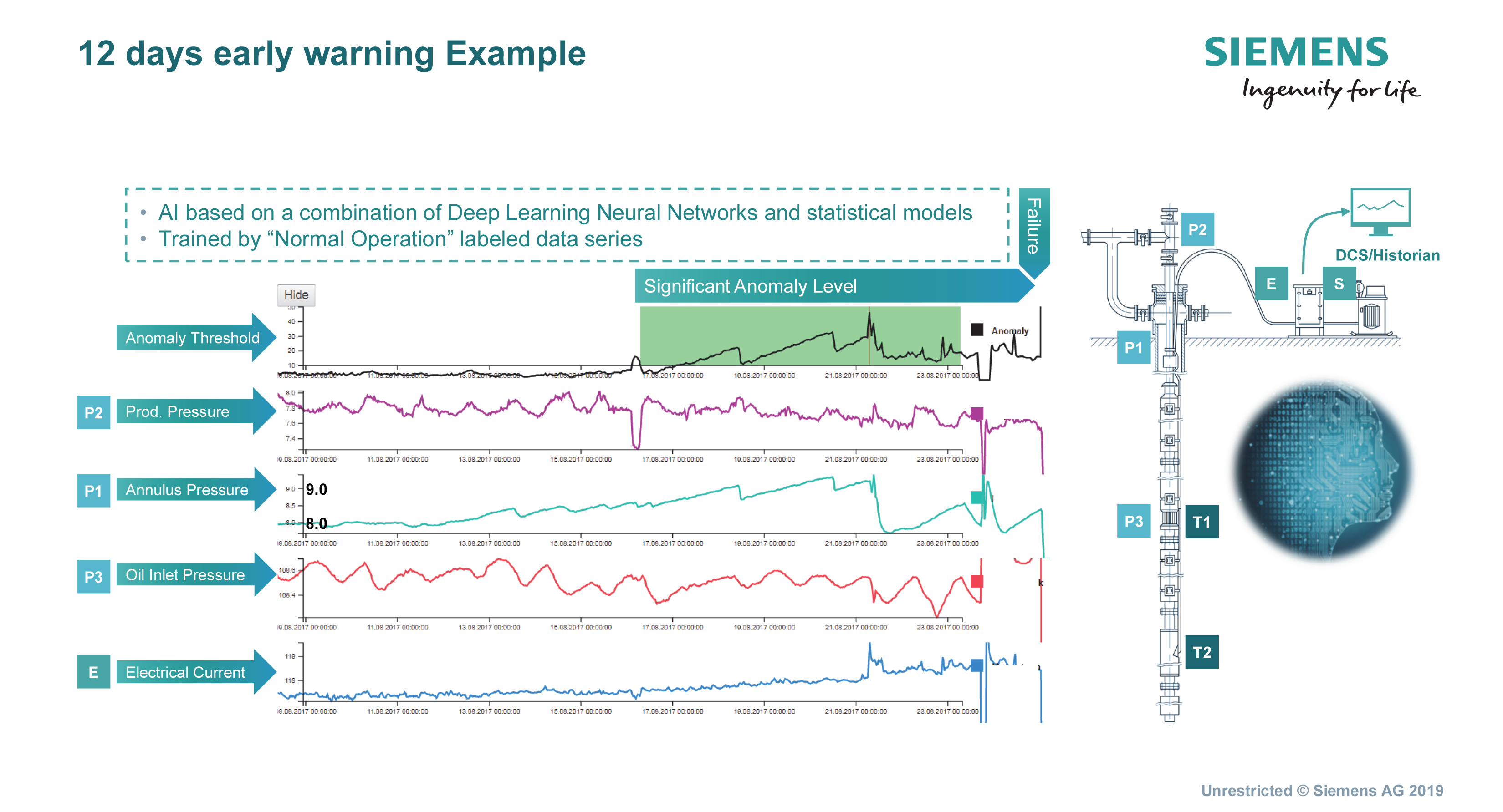 AI4ESP has performed as expected, enabling operators to predict ESP failures up to 12 days in advance and reducing production downtime by roughly one-third. (Source: Siemens)