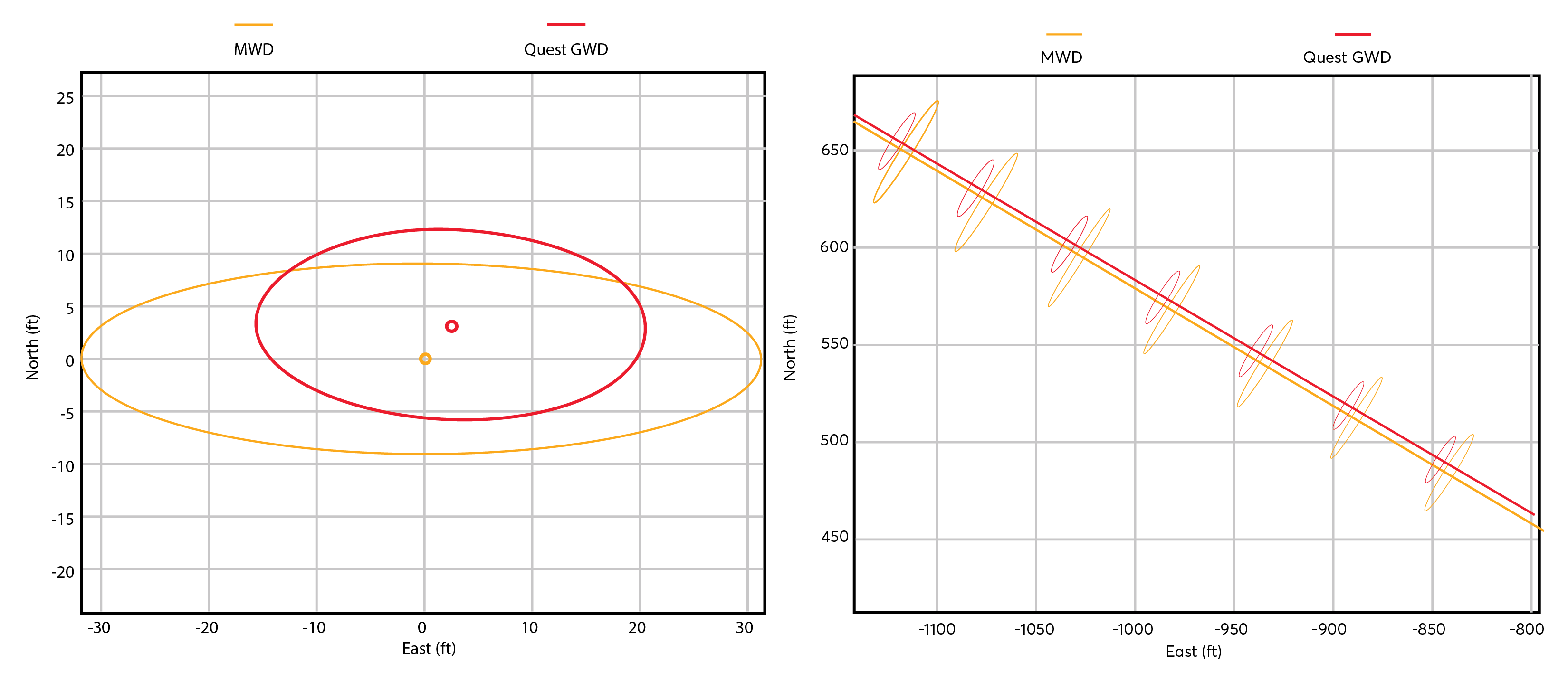 At the same depth, the Quest GWD system reduced the ellipse of uncertainty versus the corrected MWD surveys. The system also highlighted a small error in the MWD data's well placement.