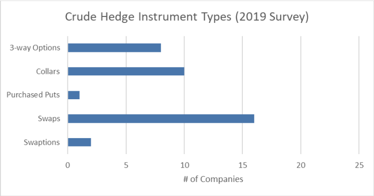 Crude Hedge Instrument Types 2019 Survey Graph - Opportune Hedging Survey April 2021