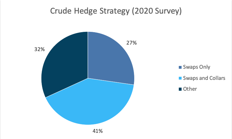 Crude Hedge Strategy 2020 Survey Graph - Opportune Hedging Survey April 2021