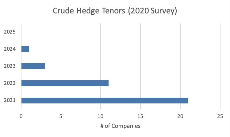 Crude Hedge Tenors 2020 Survey Graph - Opportune Hedging Survey April 2021