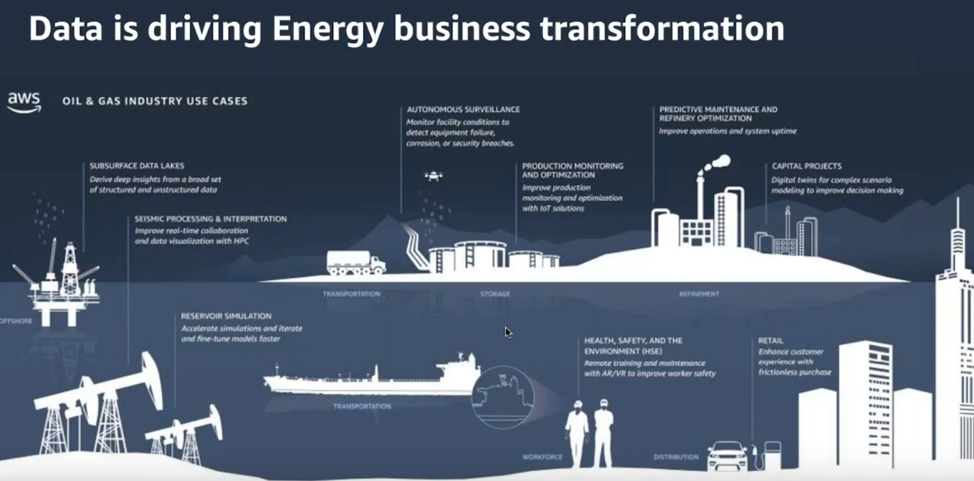 Data is Driving Energy Business Transformation Webinar Slide