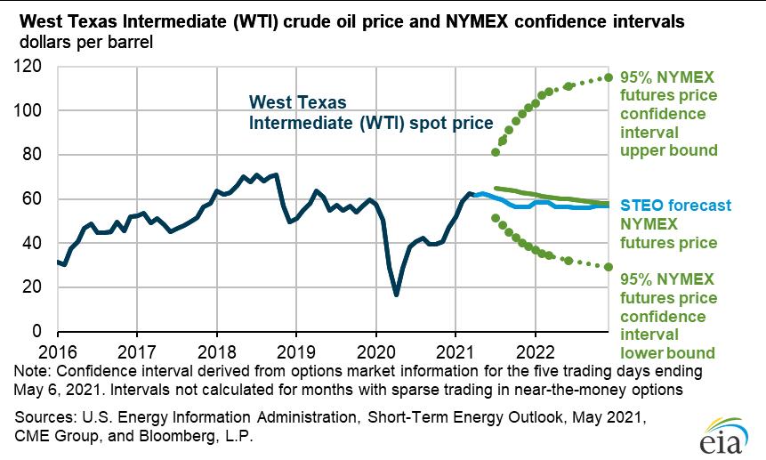 نمودار EIA STEO مه 2021 - قیمت نفت خام WTI و فاصله اطمینان Nymex