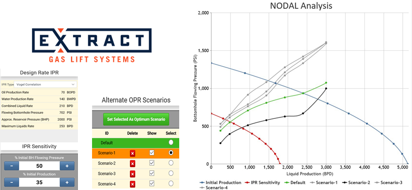 This collaborative performance analysis tool offers NODAL analysis with gas-lift injection recognition. (Source: Extract Artificial Lift)
