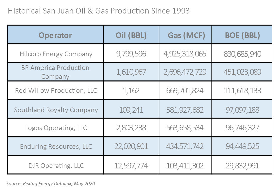 San Juan Basin Bankruptcies, Acquisitions Case Study: Southland Royalty Co. Figure 1