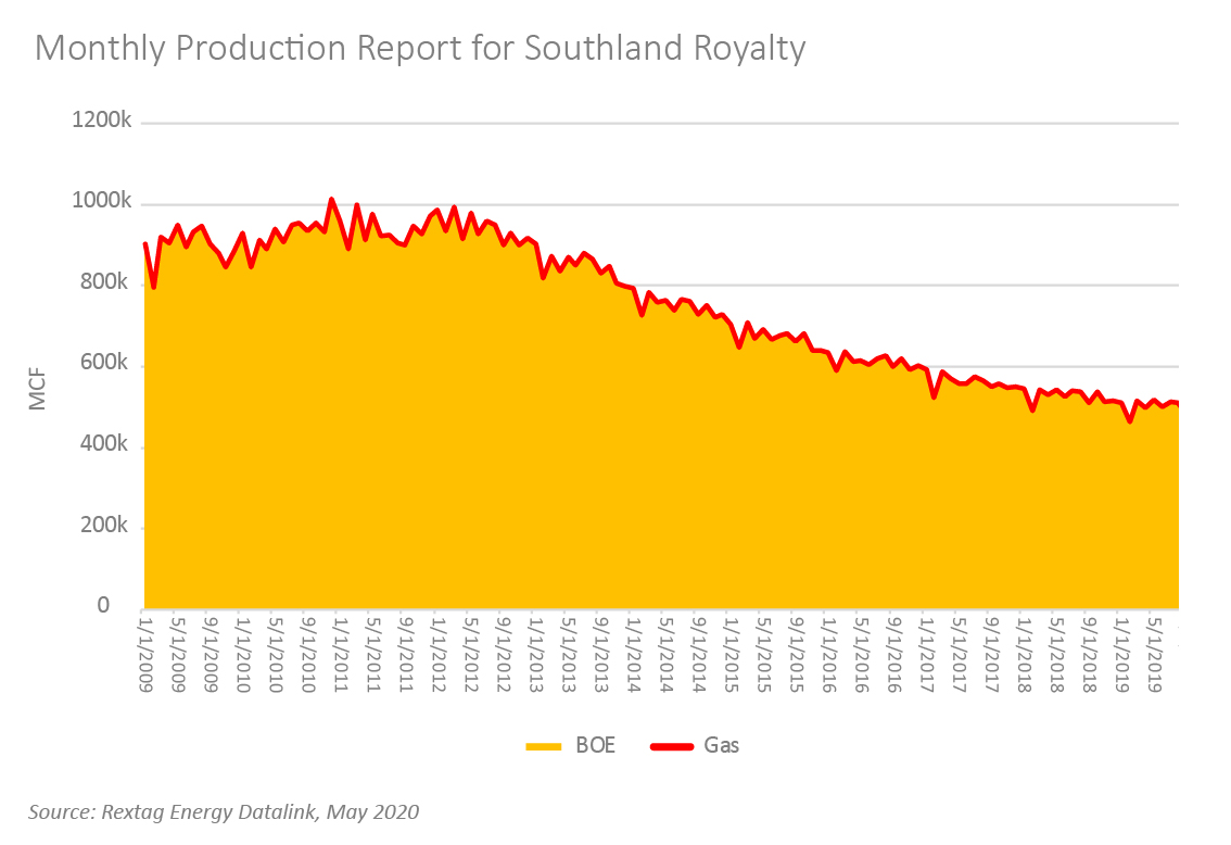San Juan Basin Bankruptcies, Acquisitions Case Study: Southland Royalty Co. Figure 3