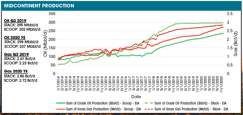 FIGURE 4. Production is expected to grow in the Scoop in part due to Continental Resources' Project Springboard that is projected to add 17,500 bbl/d from the third quarter of 2018 to the third quarter of 2019, accounting for more than half of the play's oil growth YoY. (Source: Enverus Prodcast)