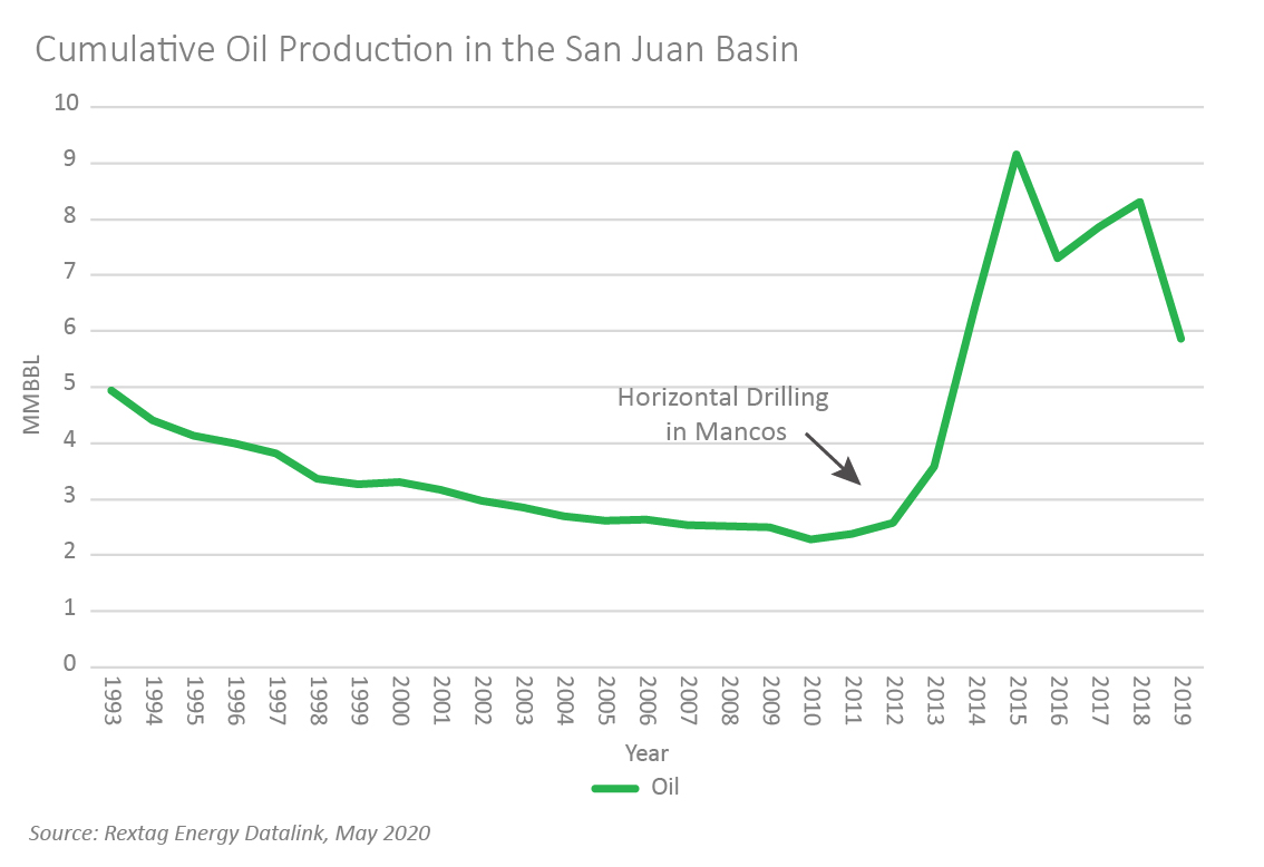 San Juan Basin Bankruptcies, Acquisitions Case Study: Southland Royalty Co. Figure 2