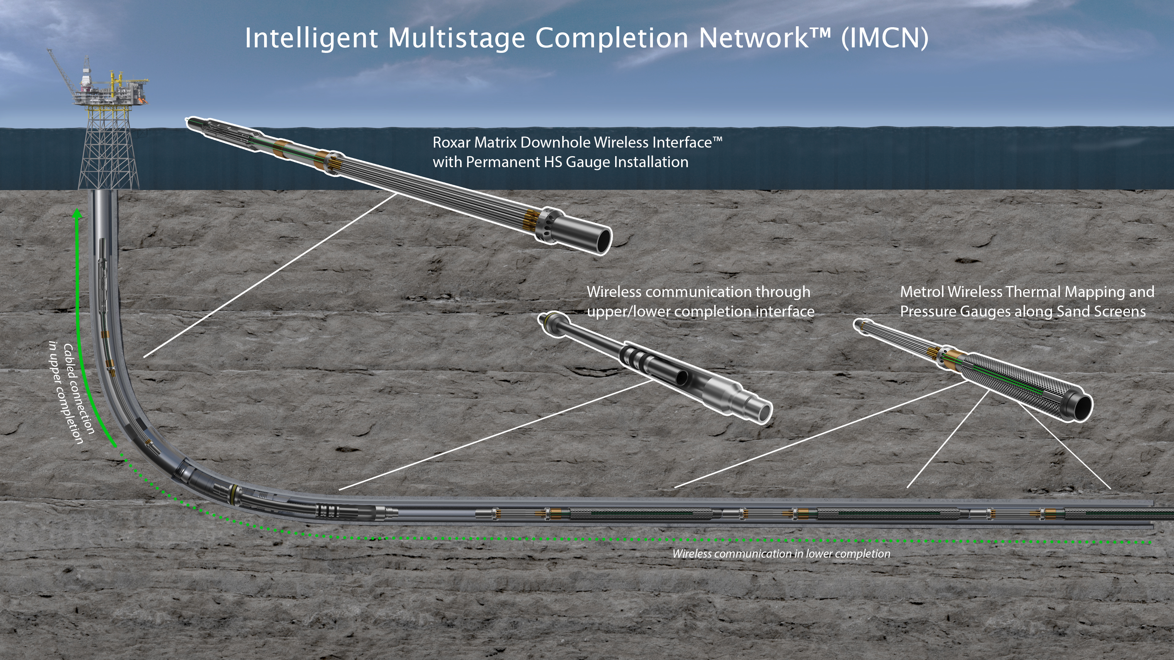 FIGURE 2. The Intelligent Multistage Completion Network integrates an upper and lower completions downhole system that communicates with instruments at the reservoir sandface. (Source: Emerson Automation Solutions)
