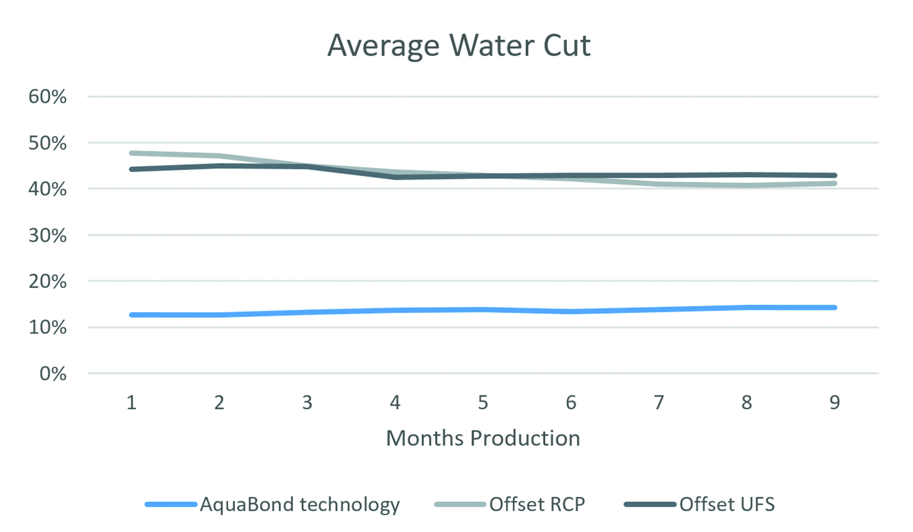 Hexion average water cut case study