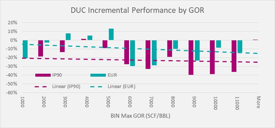 FIGURE 2. The incremental DUC performance (IP90 in magenta, EUR in cyan) by gas-oil-ratio is shown. (Source: TGS)