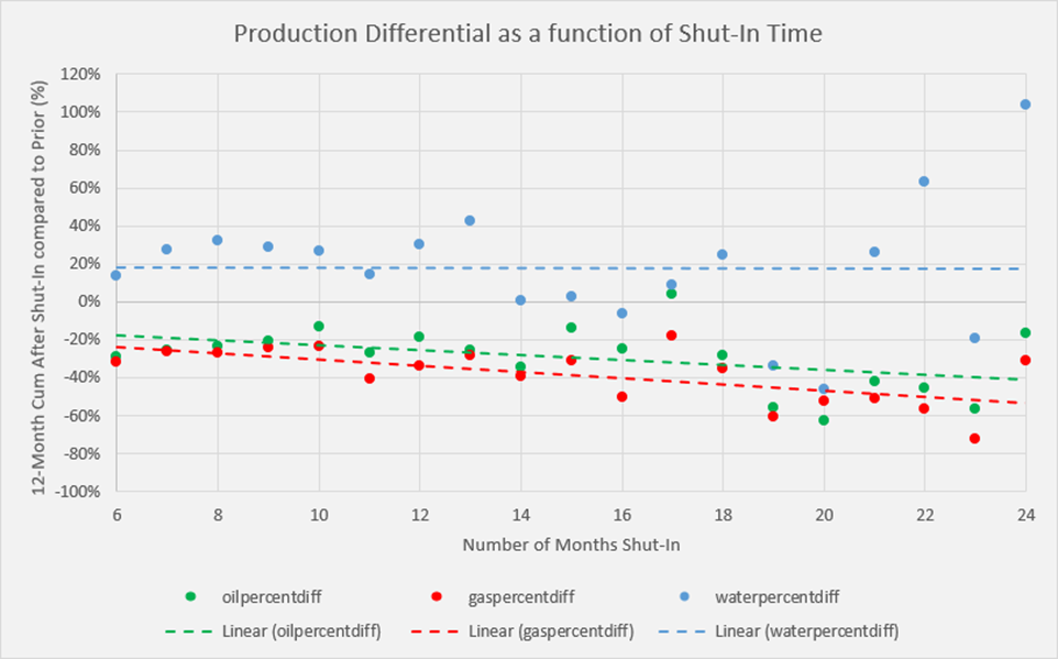 FIGURE 4. The production differential (y-axis) as a function of shut-in time (x-axis) is shown. (Source: TGS)