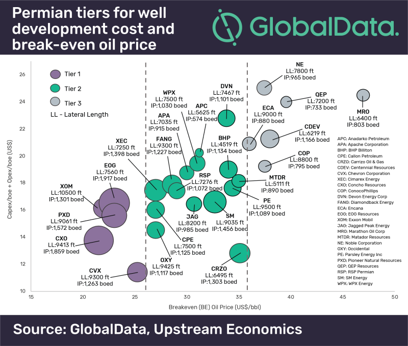 In a study of Permian Basin wells, GlobalData found that the bestperforming wells had breakeven prices as low as $21/bbl. (Source: GlobalData, Upstream Economics)
