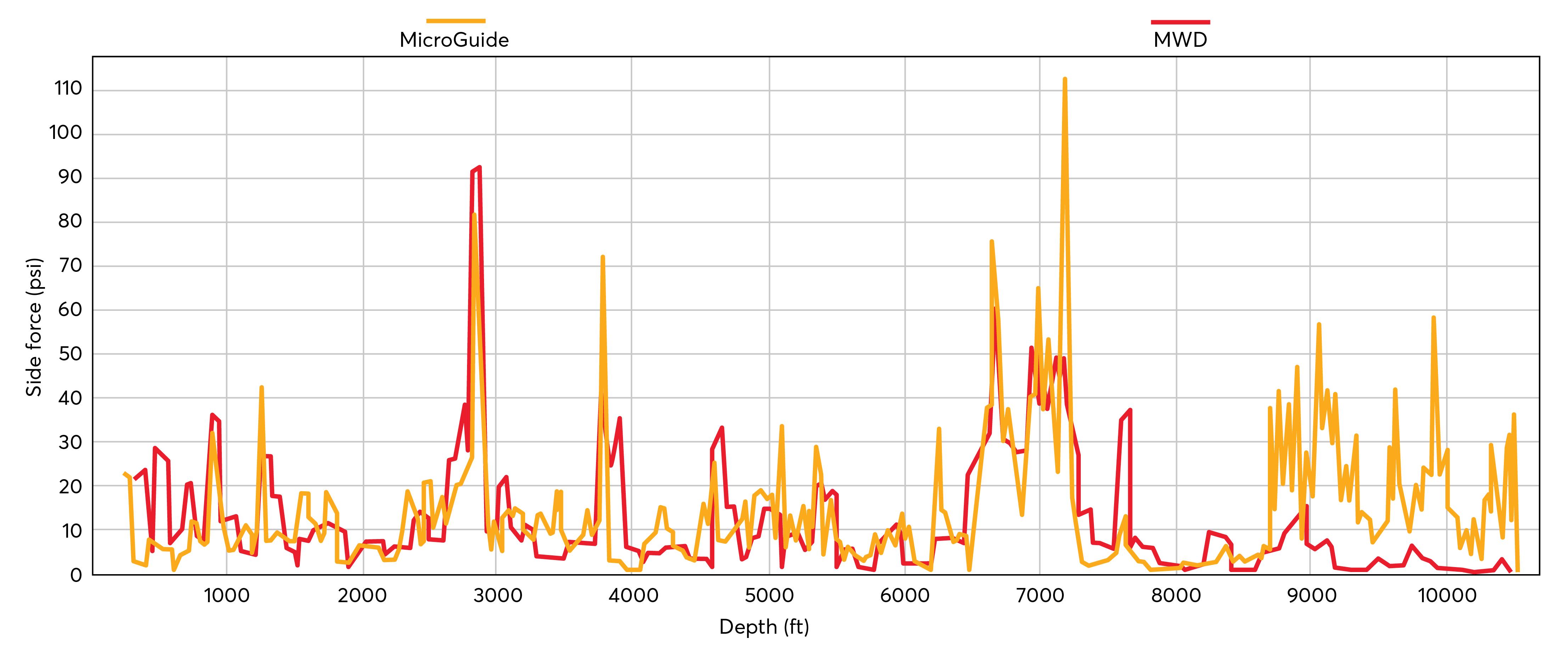 مطالعه موردی Gyrodata MicroGuide Wellbore در شیل Bakken شکل 1