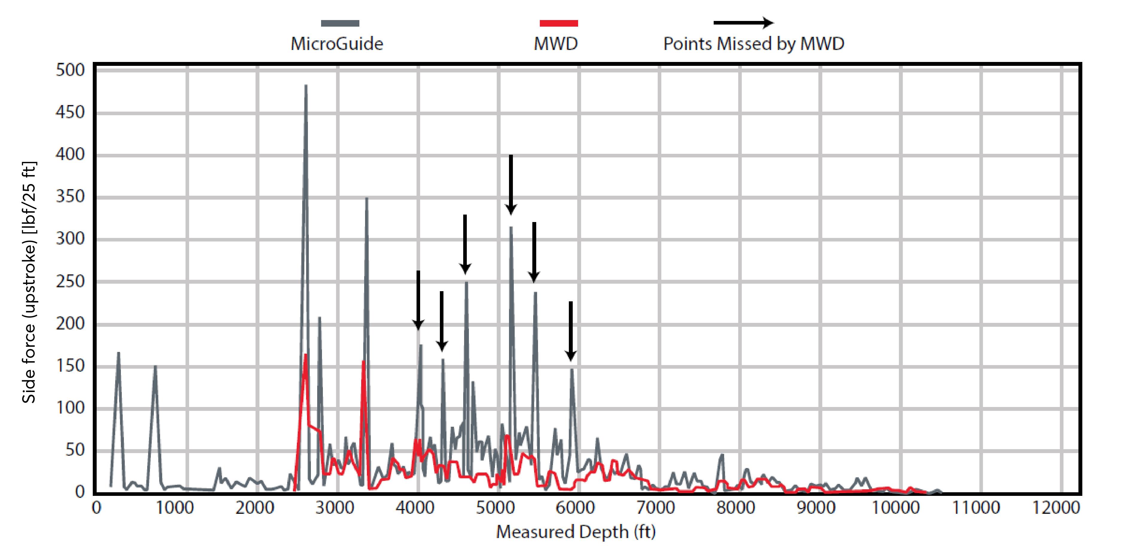 مطالعه موردی Gyrodata MicroGuide Wellbore در شیل Bakken شکل 2