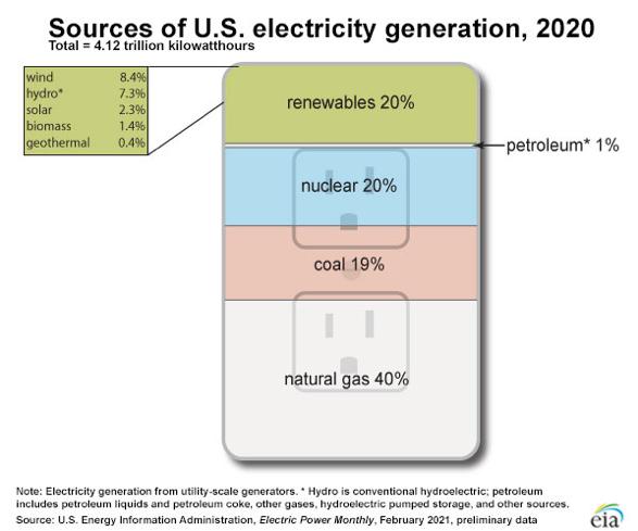 نقشه راه انتقال انرژی Mizuho Americas - نمودار 1 منابع تولید برق ایالات متحده