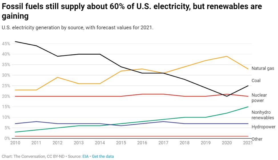 نقشه راه انتقال انرژی Mizuho Americas - نمودارهای 2 هنوز هم از سوخت های فسیلی تأمین می شوند اما انرژی های تجدیدپذیر در حال افزایش هستند