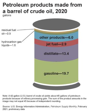 نقشه راه انتقال انرژی Mizuho Americas - نمودار 3 فرآورده های نفتی ساخته شده از یک بشکه نفت خام